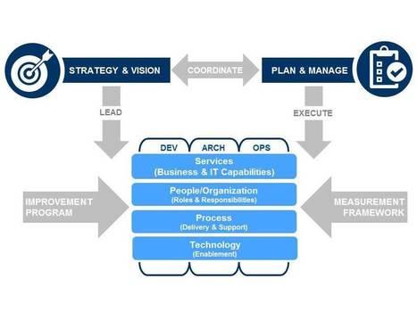 IT Operations Governance: 6 Critical Success Factors | Project and Portfolio Management Optimization | Scoop.it