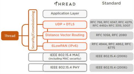 Maison connectée : l'alliance ZigBee et le groupe Thread trouvent un modus vivendi | La technologie au service du quotidien - Technique | Scoop.it