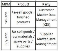 PIM, Product MDM and Multi-Domain MDM | Master Data Management | Scoop.it