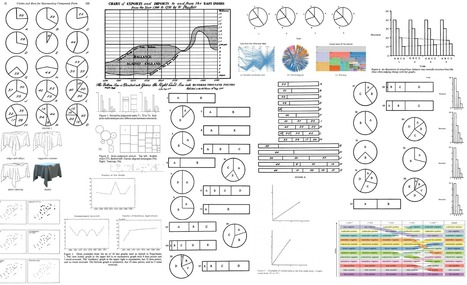 39 studies about human perception in 30 minutes   Data Visualization Topics   Scoop.it