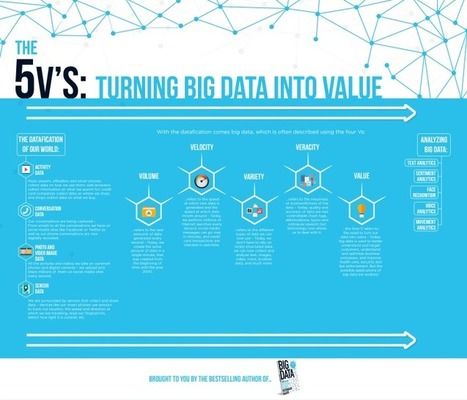 The 5 V's of Big Data by Bernard Marr | EEDSP | Scoop.it