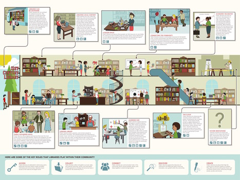 The many roles of the 21st century library – infographic | Ebook Friendly | LibraryLinks LiensBiblio | Scoop.it