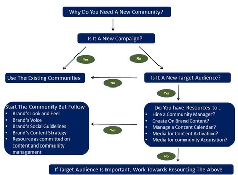 Does Your Organisation Need More Social Communities? | Social Media Today | Community Management Strategies | Scoop.it