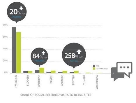 Revenu par visiteur : Facebook = 0,93$, Twitter = 0,44$, Pinterest = 0,55$ | Social Media Curation par Mon Habitat Web | Scoop.it