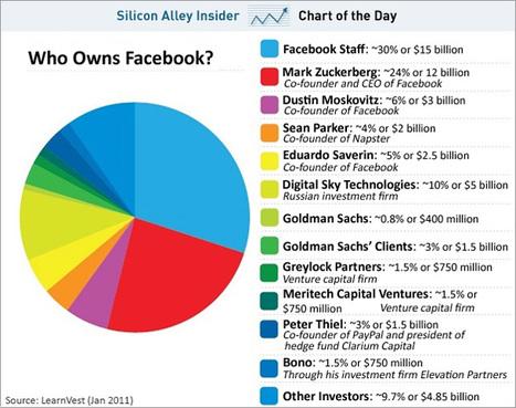 A qui appartient le réseau social Facebook ?   Toulouse networks   Scoop.it