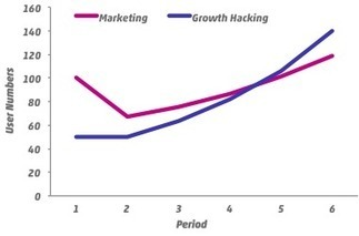 Growth Hacking: how to get more customers with less spend | Growth Hacking | Scoop.it