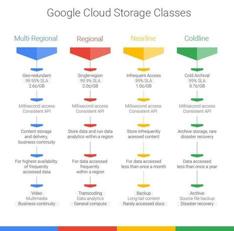Google remanie son stockage cloud et baisse les prix - Le Monde Informatique | Freewares | Scoop.it