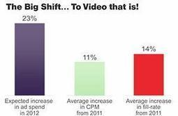 2012 Online Video Marketing Benchmarks and Trends | Social 5150 | Scoop.it