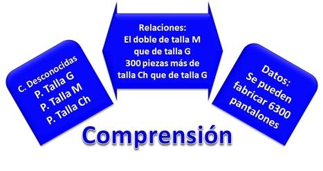 Summary: Applications of the Derivative   Aprendizaje del Cálculo Diferencial   Scoop.it
