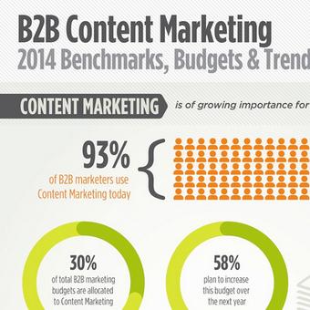 Infographie – Le Content Marketing en 2014 | La curation en communication web | Scoop.it