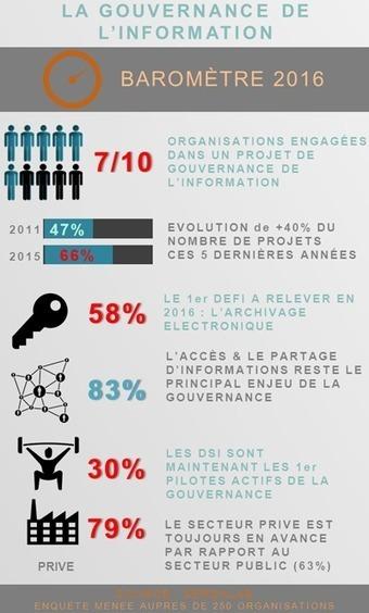 Rapport annuel 2016 sur la gouvernance de l'information | Un monde nouveau :: A New World | Scoop.it