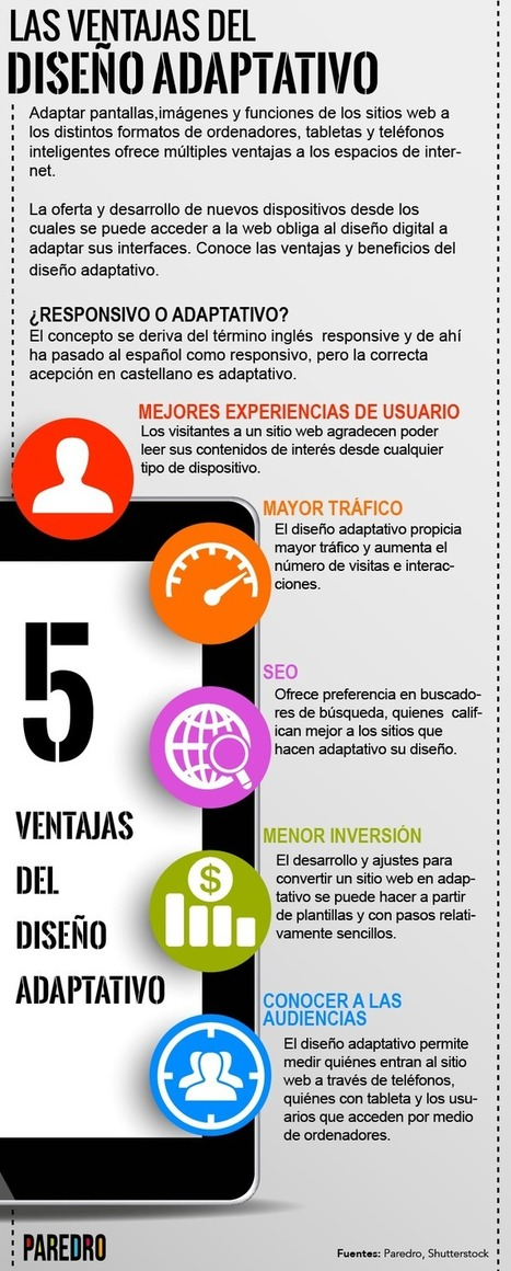 5 ventajas del Diseño Adaptativo #infografia #infographic #design   Information Technology & Social Media News   Scoop.it