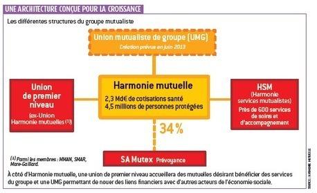 vers un rapprochement entre Harmonie mutuelle et La France mutualiste | EMERGENCE MUTUALISTE | Scoop.it