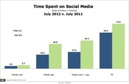 Mobile Is Driving Growth in Social Media Consumption | Mobile Marketing | News Updates | Scoop.it