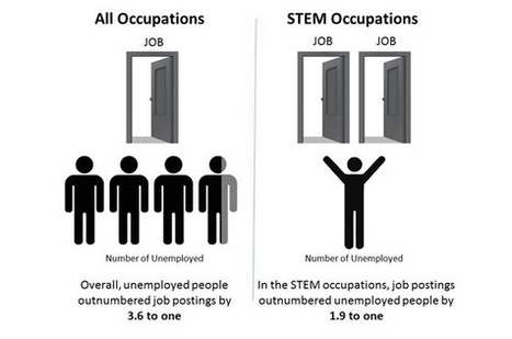 STEM:  Demand for STEM Weathers the Storm | Change the Equation  @changeequation | Rethinking Public Education | Scoop.it
