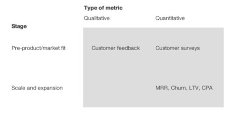 The critical metrics for each stage of your SaaS business (Guest post by Lars Lofgren of KISSmetrics)   Quotefish SME Stories   Scoop.it