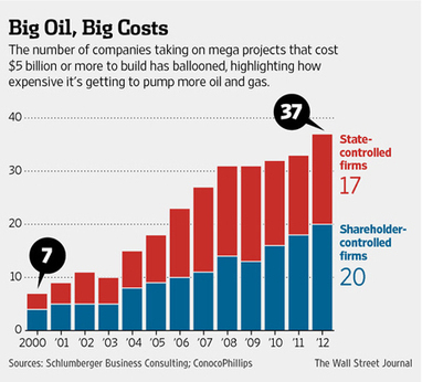 CERAWEEK: Soaring costs present concern of the oil industry | EconMatters | Scoop.it