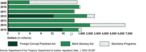 USA: Financial Institutions: Fines, Penalties, and Forfeitures for Violations of Financial Crimes and Sanctions Requirements | Corruption | Scoop.it