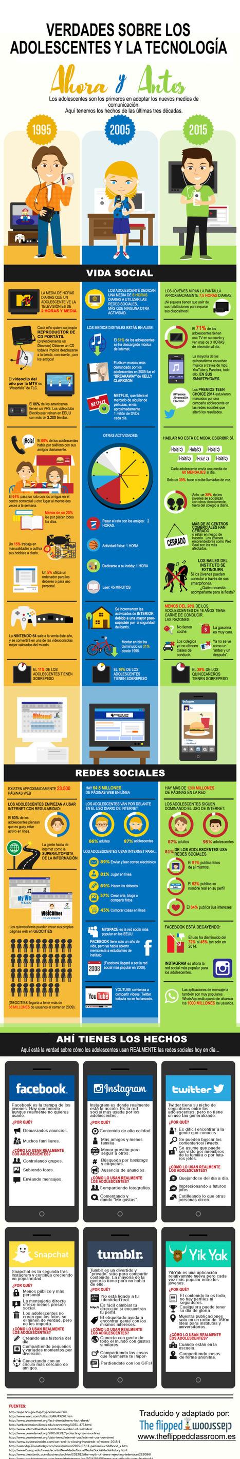 Adolescentes y tecnología #infografia #infographic | Aprendiendoaenseñar | Scoop.it