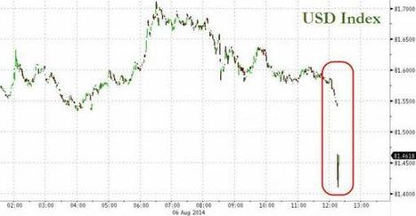 Dollar Flash Crashes | Zero Hedge | Gold and What Moves it. | Scoop.it