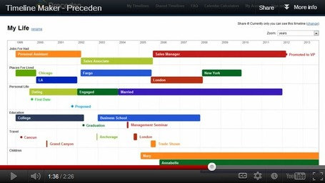 Preceden - Make an amazing timeline in minutes | Digital Presentations in Education | Scoop.it