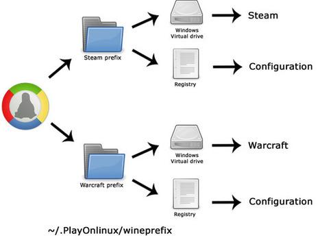 playonlinux: Un outil pour installer les programmes Windows sur Linux | Ubuntu | Scoop.it