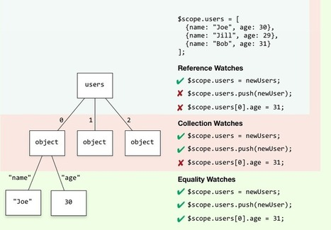 The Three Watch Depths of AngularJS | Shiny Objects... | Scoop.it