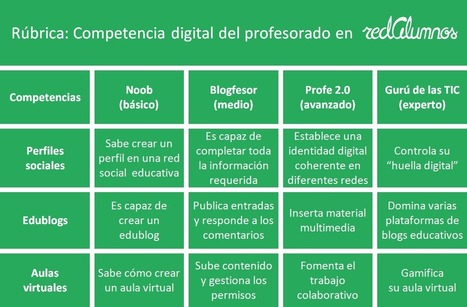 redAlumnos - Evaluaciones del siglo XXI | Educacion, ecologia y TIC | Scoop.it