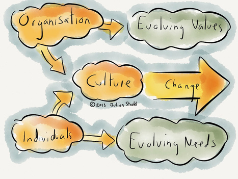 Changing culture: evolving values and needs in the Social Age | Improving Organizational Effectiveness & Performance | Scoop.it