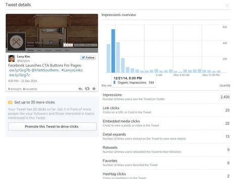 5 Essential Insights You Can Uncover Using Twitter Analytics | Measuring the Networked Nonprofit | Scoop.it