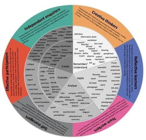 New Detailed Taxonomy Wheel for Teachers ~ Educational Technology and Mobile Learning | Educating in the 21st Century [Shift Happens!] | Scoop.it