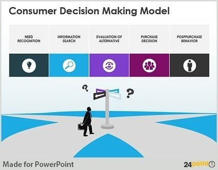Cool way of Presenting a Customer Decision Making Model | Examples of visual communication | Scoop.it