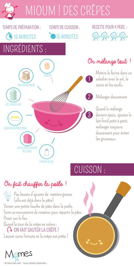 En France, à la Chandeleur (2 février), on mange des crêpes. | divers | Scoop.it