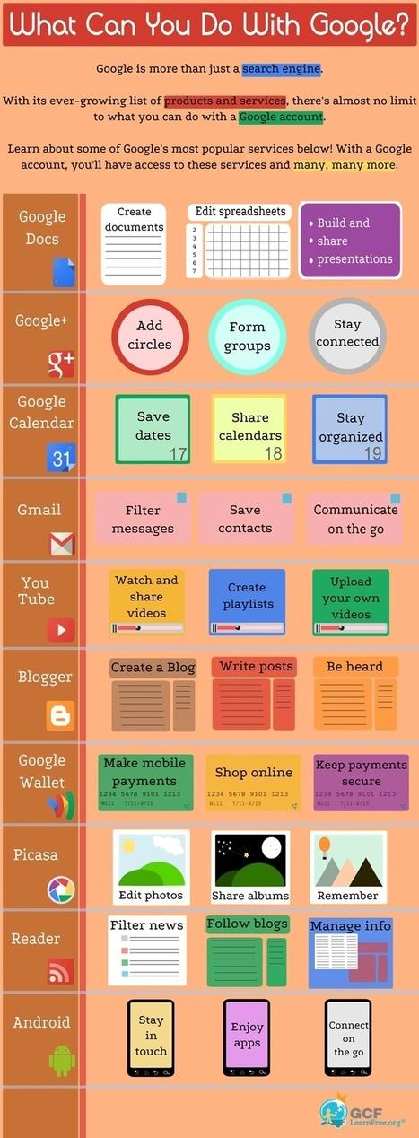 Google es más que un buscador, aprovéchalo. | Aprendizaje ubicuo (Ubic) | Scoop.it