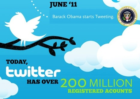 Twitter's Explosive Growth ★ Mashable | infographies | Scoop.it
