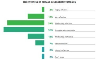 Only 2% of Marketers Have 'Very Effective' Content Strategy [Study] | Digital Brand Marketing | Scoop.it