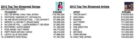 Taylor Swift and Adele help boost digital music sales to record heights in 2012 - GeekWire   digital, cd, or vinyl   Scoop.it