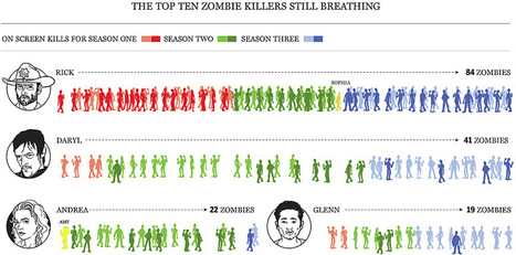 Walking Dead Zombiekill-Statistics in a giant Infographic | Rhetoric and Remix | Scoop.it