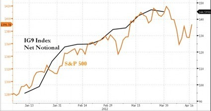 Is #JPMorgan's Whale Responsible For The Rising #Equity Tide? | ZeroHedge | Commodities, Resource and Freedom | Scoop.it