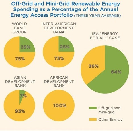 Why Is The World Bank Failing On Energy Poverty?   sustainability and resilience   Scoop.it