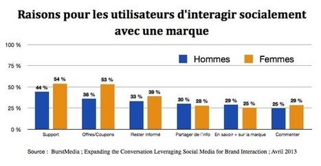 Usage des Réseaux sociaux : différences entre Hommes et Femmes   News des Réseaux Sociaux   Scoop.it