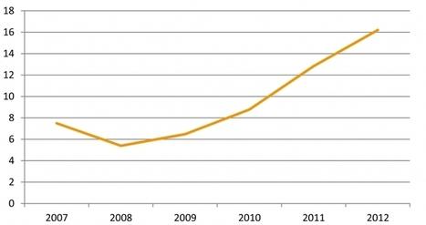 Quelle place pour la France sur le marché international des soins ? | Politiques Publiques de l'Innovation | Scoop.it