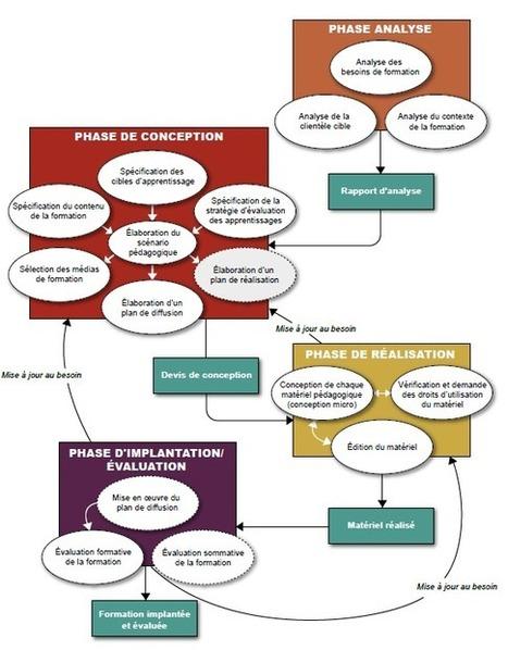 Pratiques et méthodes de design de cours: deux grandes approches | Formation : ingénierie pédagogique et animation | Scoop.it