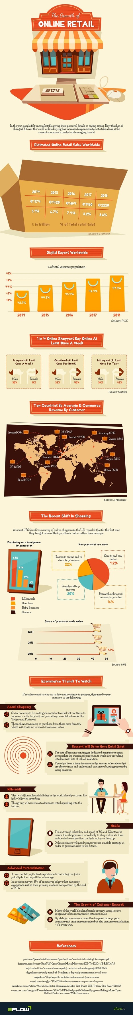 A New Infographic About Online Retail Growth | Social Media and the Internet | Scoop.it