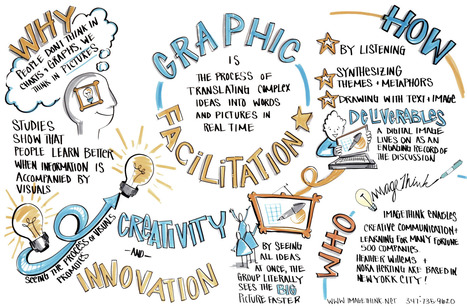 Graphic Facilitation, Visual Recording | Visual Engagement | Scoop.it