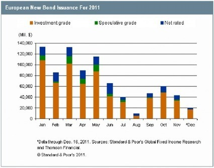 Global Bond Issuance To Top A Staggering $8 Trillion In 2012 | ZeroHedge | Commodities, Resource and Freedom | Scoop.it