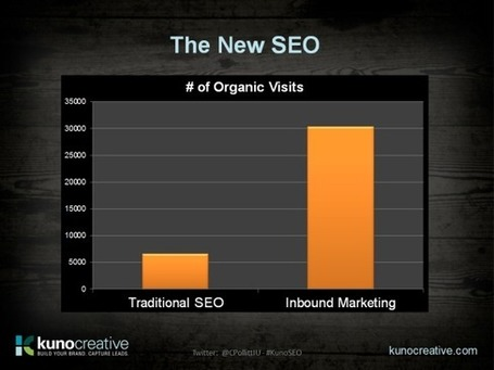 Stop Obsessing Over Rank – It Is The WRONG SEO Metric! | Content Strategy |Brand Development |Organic SEO | Scoop.it