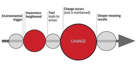 Positive social change essay