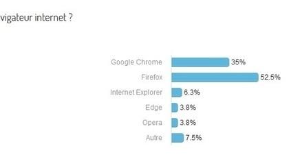 Petit questionnaire ~ Freewares & Tutos | Freewares | Scoop.it