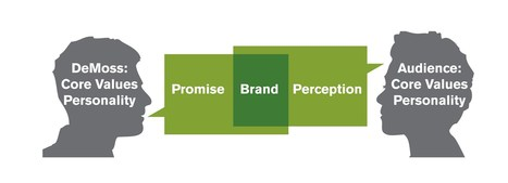 Brand Promise is Something to be Acquired Over Time | ETS India | Latest News | Scoop.it